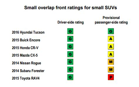 Crossover Safety Ratings by Safety That Quot Top Safety Quot Crossover May Not Be As