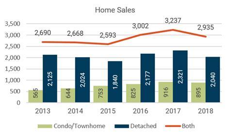 sle real estate market analysis market analysis
