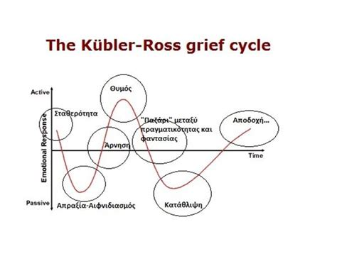 cycle of grief diagram 5 stages of pictures to pin on pinsdaddy