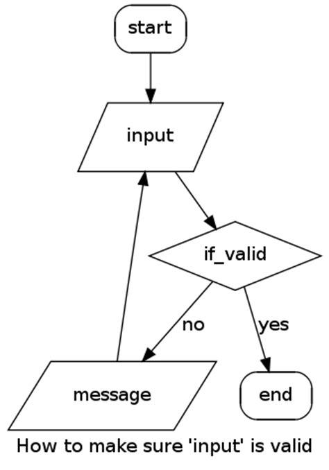graphviz flowchart flow charts in code enter graphviz and the dot language