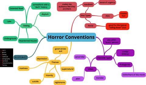 Horror film conventions a2 media blog