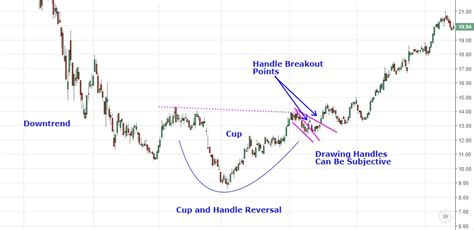 cup and handle reversal pattern analyzing chart patterns cup and handle