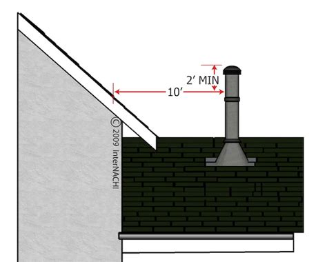 Nyc Bathroom Exhaust Code Mastering Roof Inspections Roof Part 3