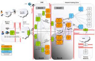 Create Software Architecture Diagram Information Graphics Examples Of Well Designed Software