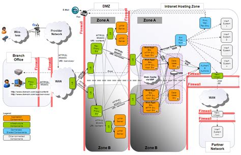 network architecture diagram image gallery network architecture diagram