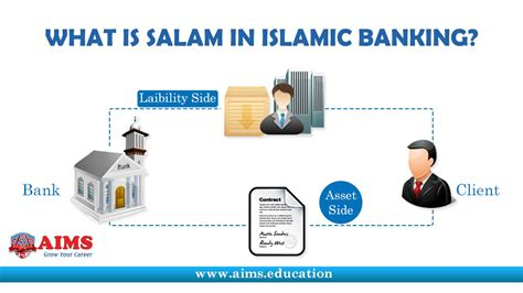 list of islamic banks in uk salam contract what is salam in islamic banking and