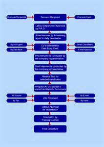 recruitment flow chart template 12 best images of recruiting flow chart and timeline hr