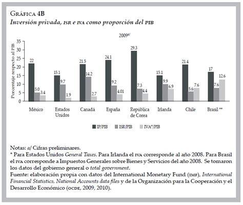 cual es el isr 2016 cual es el isr 2016 cual es el porcentaje de isr en mexico