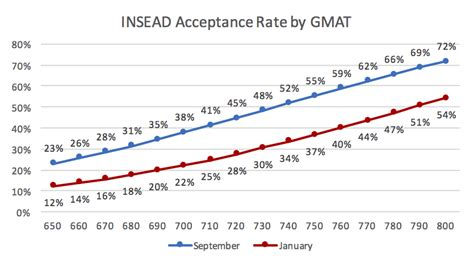 Mba Essay Questions Insead by Insead Acceptance Rate Mba Data Guru