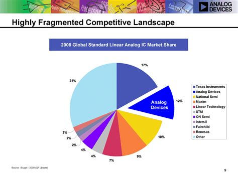 analog integrated circuits market analog integrated circuit market 28 images distortion analysis of analog integrated circuits