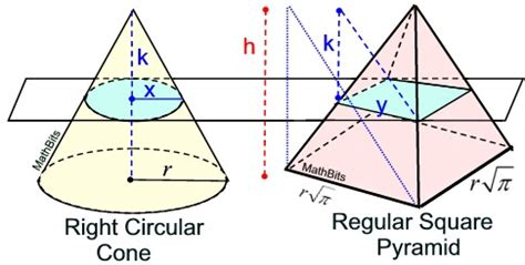 geometric shapes with circular cross sections cones mathbitsnotebook geo ccss math