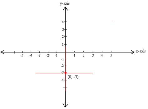 exle of x axis cartesian coordinate system