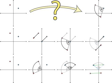 rotate 2d vector around point the best vector 2017