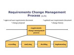 Change Management Process Document Template by Requirement Change Management