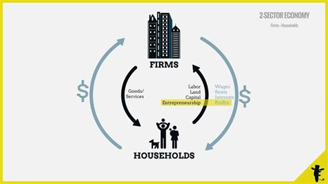 two sector circular flow diagram circular flow of income how the different components of