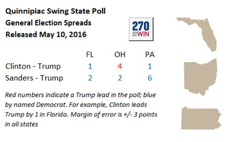 pennsylvania swing state election news polls and results