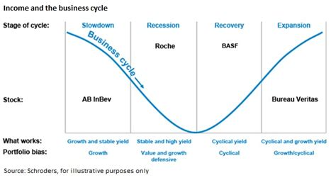 Cycle Investing schroders investing for income through the business