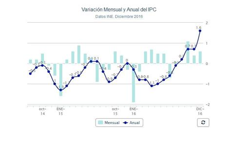 ipc para colombia en 2016 el ipc cerr 243 el a 241 o 2016 con un crecimiento del 1 6 la