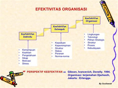 Efektifitas Organisasi Efektivitas Organisasi