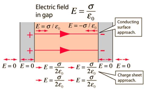 electric field parallel plate capacitor formula electric field formula pictures to pin on pinsdaddy
