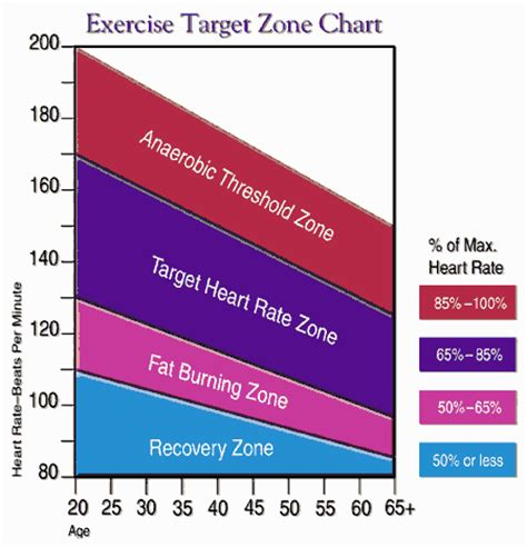 weight management zone how fast can i 15 pounds weight loss carb