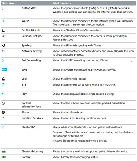 iphone 4s icons top bar status icons and notification symbols iphone 5 news