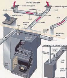 how to design home hvac system duct diagrams figure 1 hvac furnace and duct system. beautiful ideas. Home Design Ideas