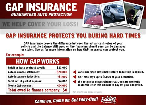 gap insurance protects  hard times wichita toyota