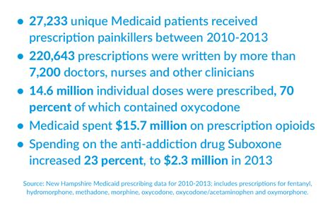 Detox Medicaid by Addiction Poor Care Drove N H Medicaid Patients To Shop