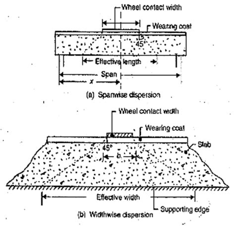 pattern loading definition comparative study of grillage method and finite element