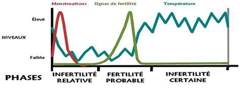Contraception Naturelle Calendrier La Courbe De Temperature
