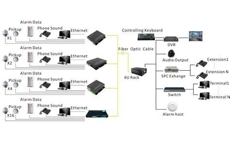 Fiber Optik Analog Cctv Media Converter 4 Channel 16channel analog fiber optical converter buy fiber optical converter bnc to fiber