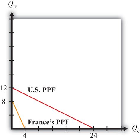 ppf section the ricardian theory of comparative advantage