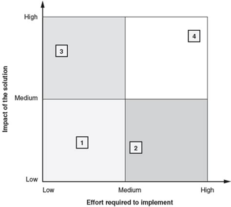 Unm Hospitalist Wiki Impact Effort Matrix Effort Vs Impact Matrix Excel Template