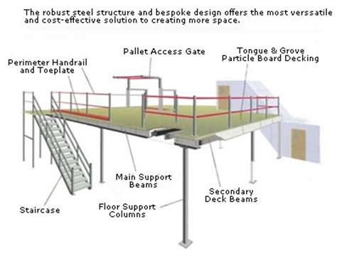 what is the mezzanine section what is a mezzanine floor