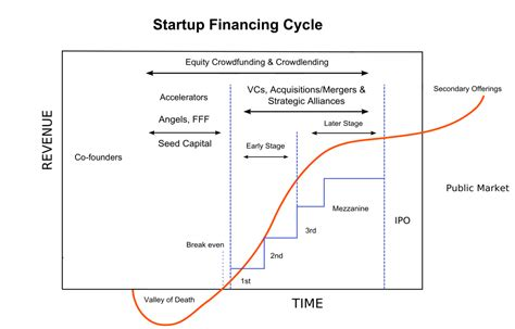 how to get a loan to fix up your house venture capital wikipedia