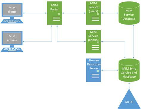 planning a management group design microsoft docs 部署的拓撲指南 microsoft docs