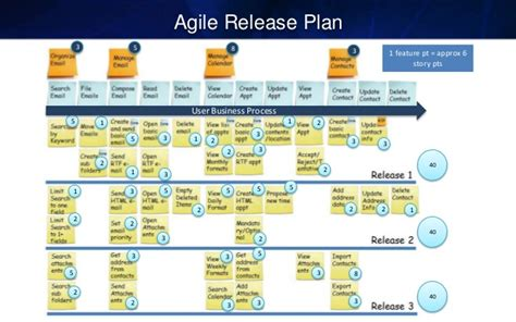 agile development release planning estimating and planning agile projects