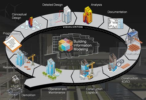 design management bim the daily life of building information modeling bim