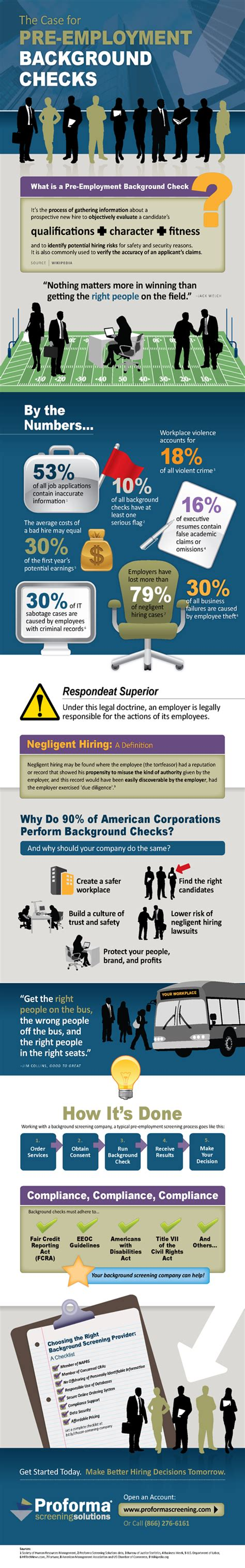 Cost Of Background Check For Employment 20 Amazing Infographics On Employment Infographics Graphs Net