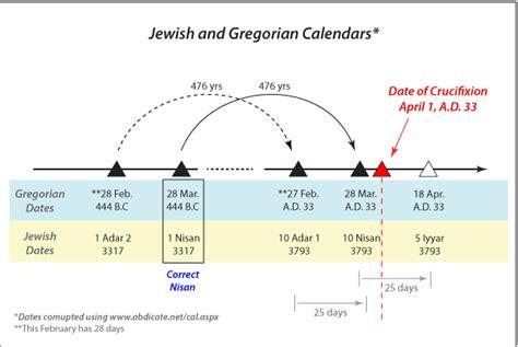 Seventy Weeks prophecy of daniel s 70 weeks neverthirsty