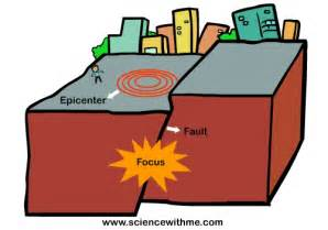 Outline The Causes Of Earthquakes Scheme by Learn About Earthquakes Science With Me Serious Science Approach Science For
