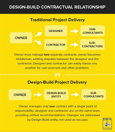 design and build contract design build the complete guide the korte company