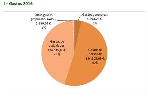 afip cuanto se paga de ganancia en abril 2016 afip ganancias tabla deducciones 2017 impuestos blog