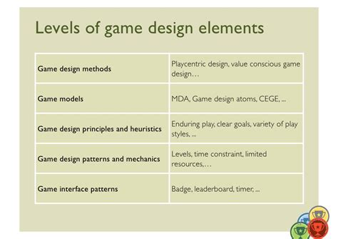 game design terms levels of game design elements