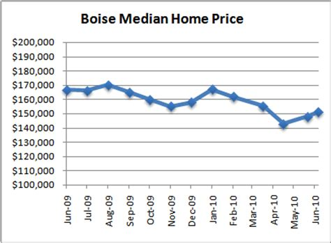 boise idaho real estate home sales june 10
