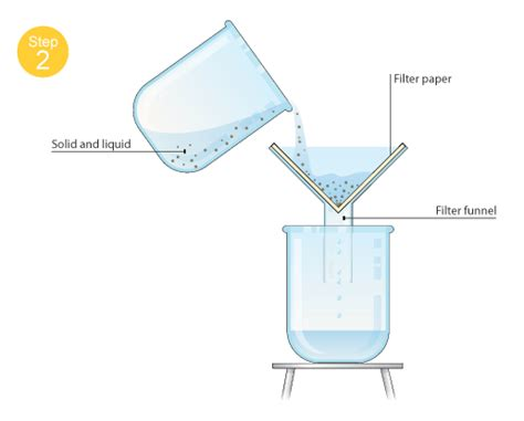 How To Fold Filter Paper Chemistry - quia separating mixtures