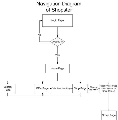 navigation diagram for website navigation diagram of shopster 171 shopster a social