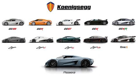 A Tribute To Koenigsegg Autoblog