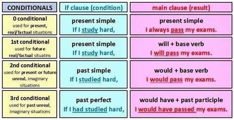 Or 3 In 1 E grammar viii conditionals